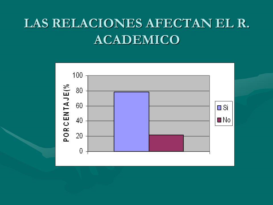 LAS RELACIONES AFECTAN EL R. ACADEMICO