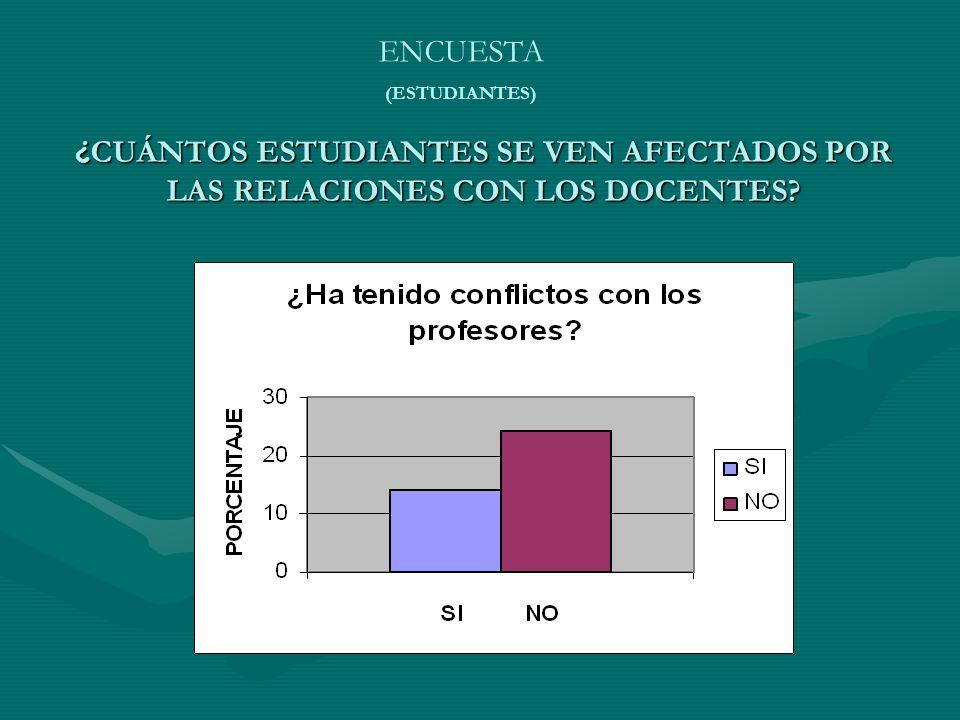 ENCUESTA (ESTUDIANTES) ¿CUÁNTOS ESTUDIANTES SE VEN AFECTADOS POR LAS RELACIONES CON LOS DOCENTES