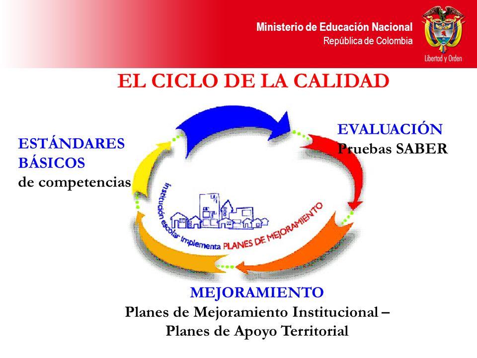 Planes de Mejoramiento Institucional – Planes de Apoyo Territorial
