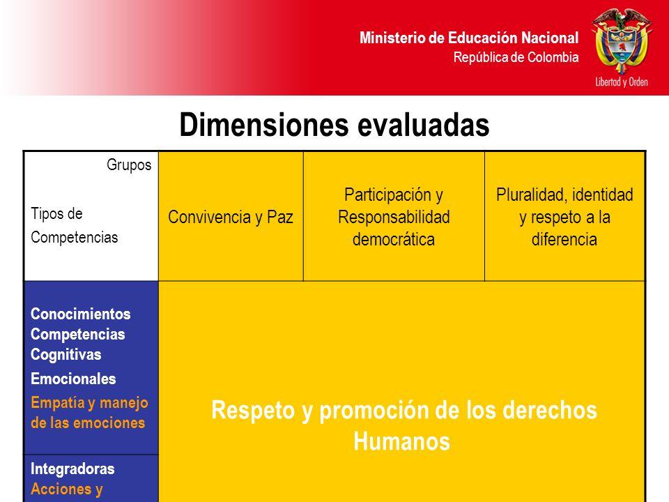 Dimensiones evaluadas