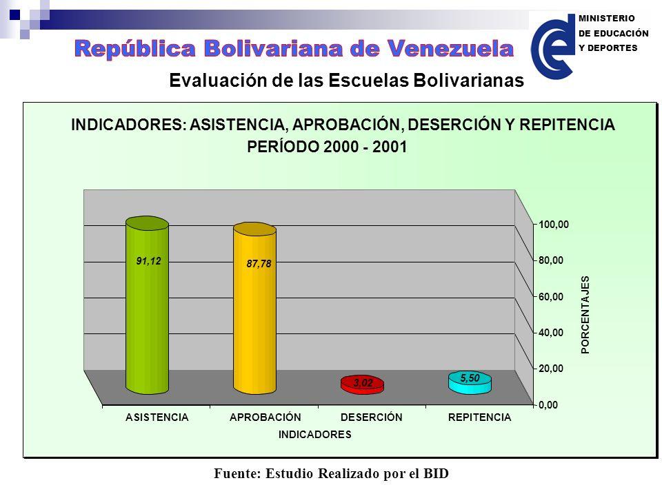 Evaluación de las Escuelas Bolivarianas