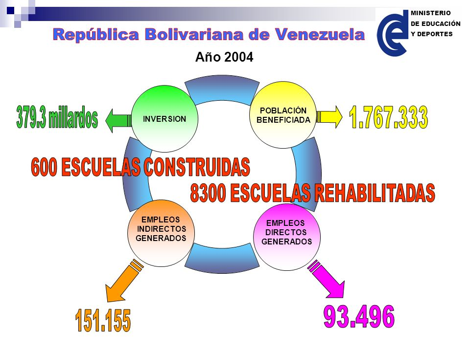 8300 ESCUELAS REHABILITADAS