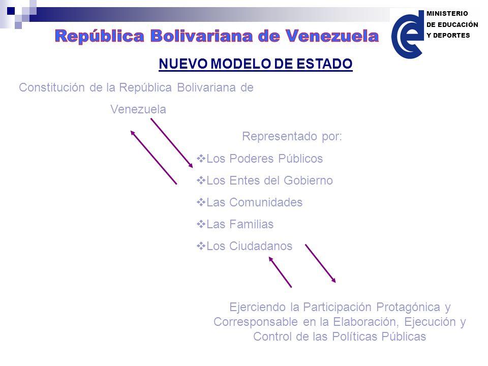 NUEVO MODELO DE ESTADO República Bolivariana de Venezuela