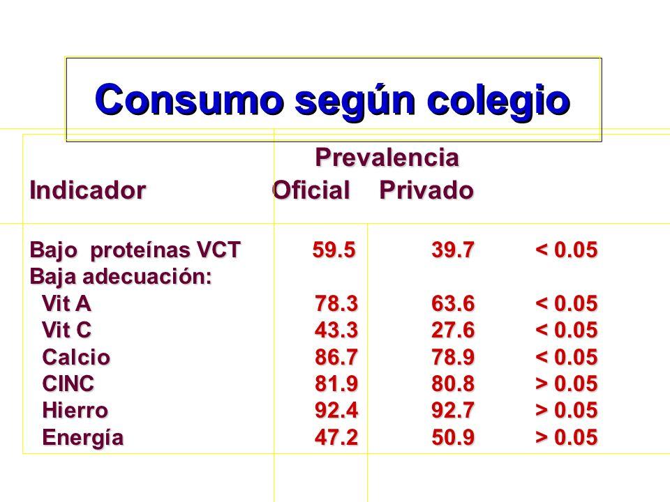 Consumo según colegio Prevalencia Indicador Oficial Privado
