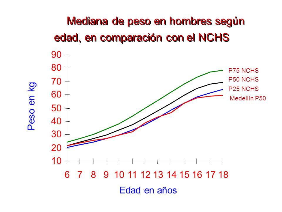 Mediana de peso en hombres según edad, en comparación con el NCHS