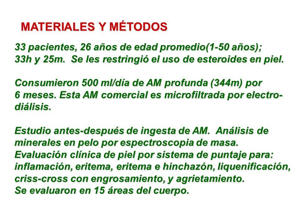 MATERIALES Y MÉTODOS 33 pacientes, 26 años de edad promedio(1-50 años); 33h y 25m. Se les restringió el uso de esteroides en piel.