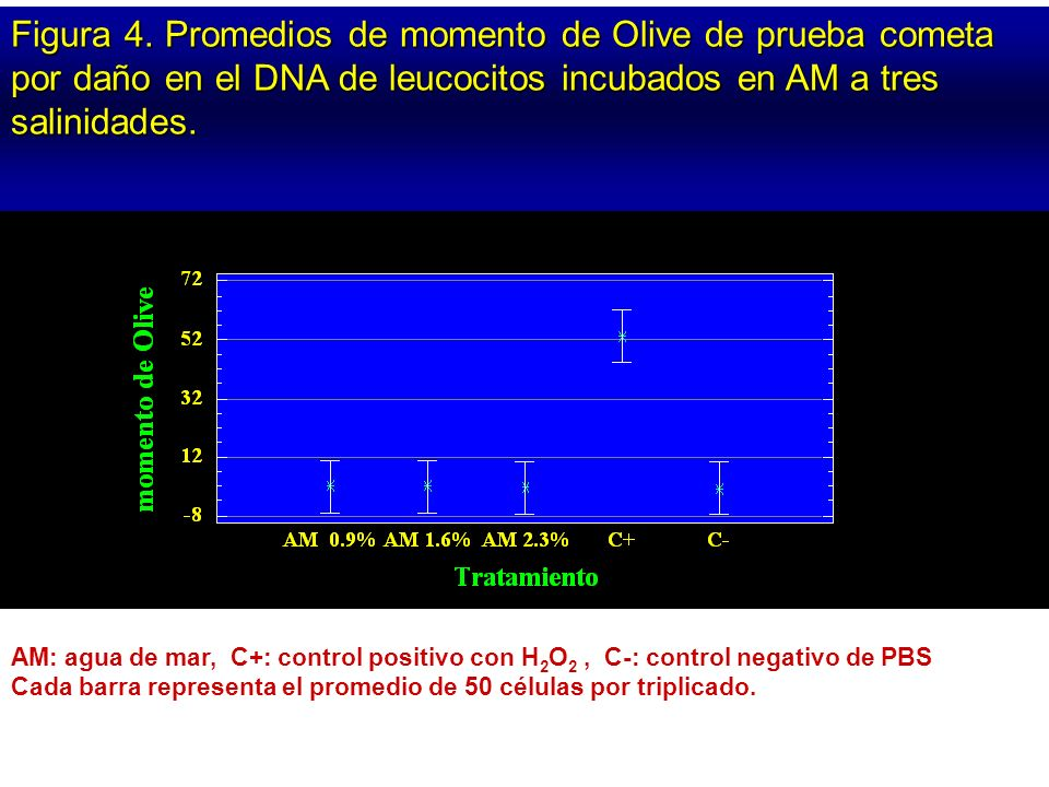 Figura 4. Promedios de momento de Olive de prueba cometa por daño en el DNA de leucocitos incubados en AM a tres salinidades.