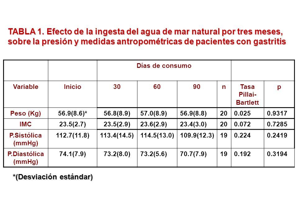 TABLA 1. Efecto de la ingesta del agua de mar natural por tres meses, sobre la presión y medidas antropométricas de pacientes con gastritis