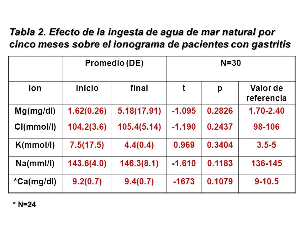 Tabla 2. Efecto de la ingesta de agua de mar natural por cinco meses sobre el ionograma de pacientes con gastritis