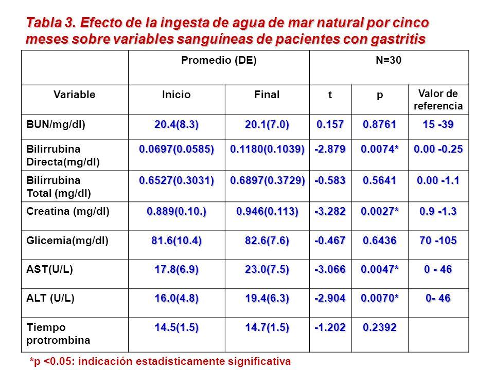 Tabla 3. Efecto de la ingesta de agua de mar natural por cinco meses sobre variables sanguíneas de pacientes con gastritis