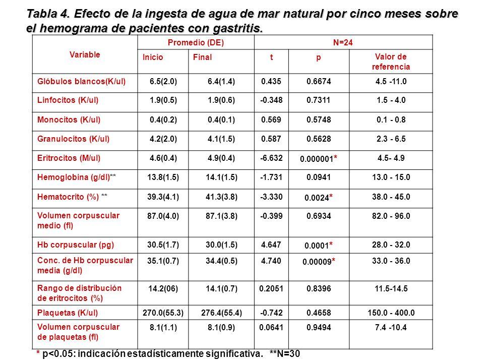 Tabla 4. Efecto de la ingesta de agua de mar natural por cinco meses sobre el hemograma de pacientes con gastritis.