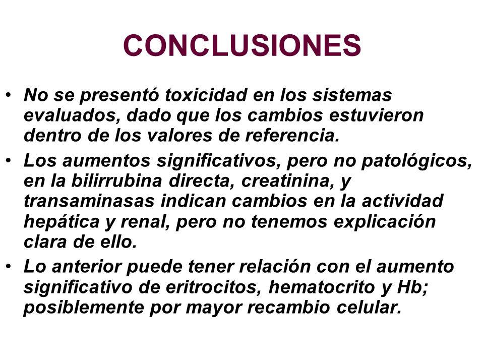 CONCLUSIONESNo se presentó toxicidad en los sistemas evaluados, dado que los cambios estuvieron dentro de los valores de referencia.