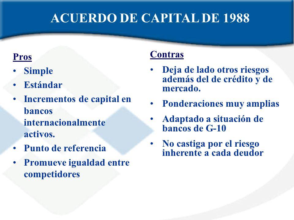 ACUERDO DE CAPITAL DE 1988 Contras Pros