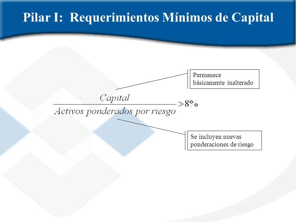 Pilar I: Requerimientos Mínimos de Capital