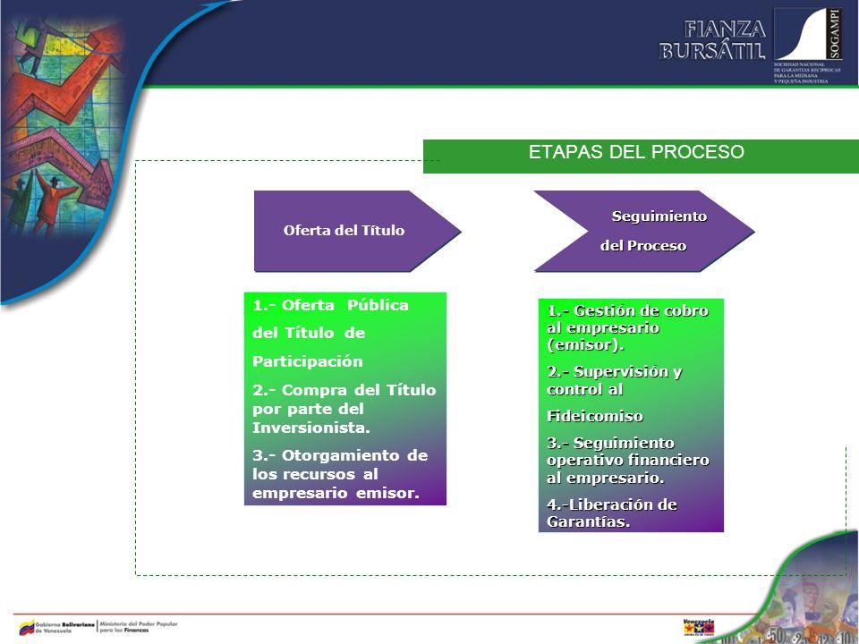 ETAPAS DEL PROCESO 1.- Oferta Pública del Título de Participación