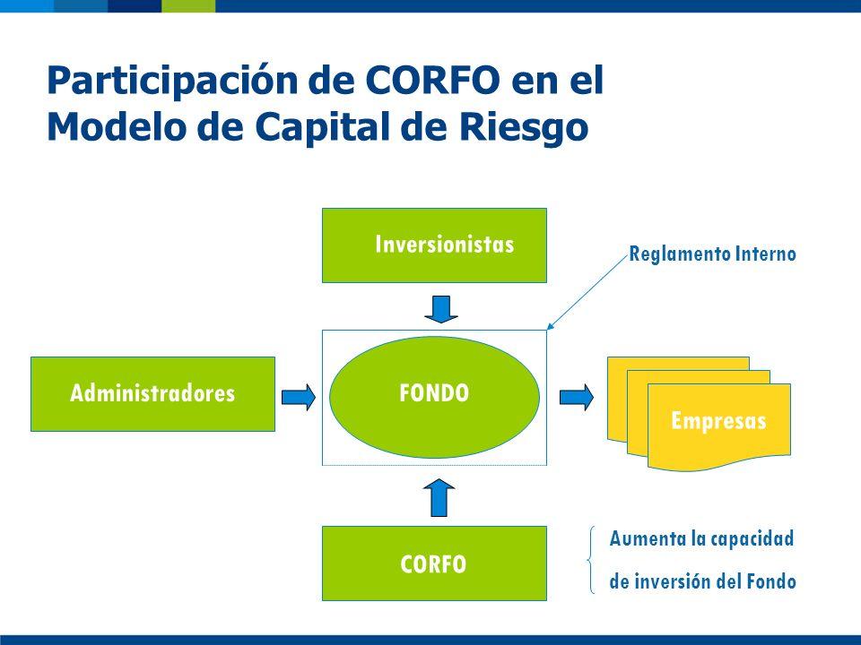 Participación de CORFO en el Modelo de Capital de Riesgo