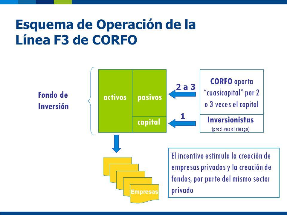 Esquema de Operación de la Línea F3 de CORFO