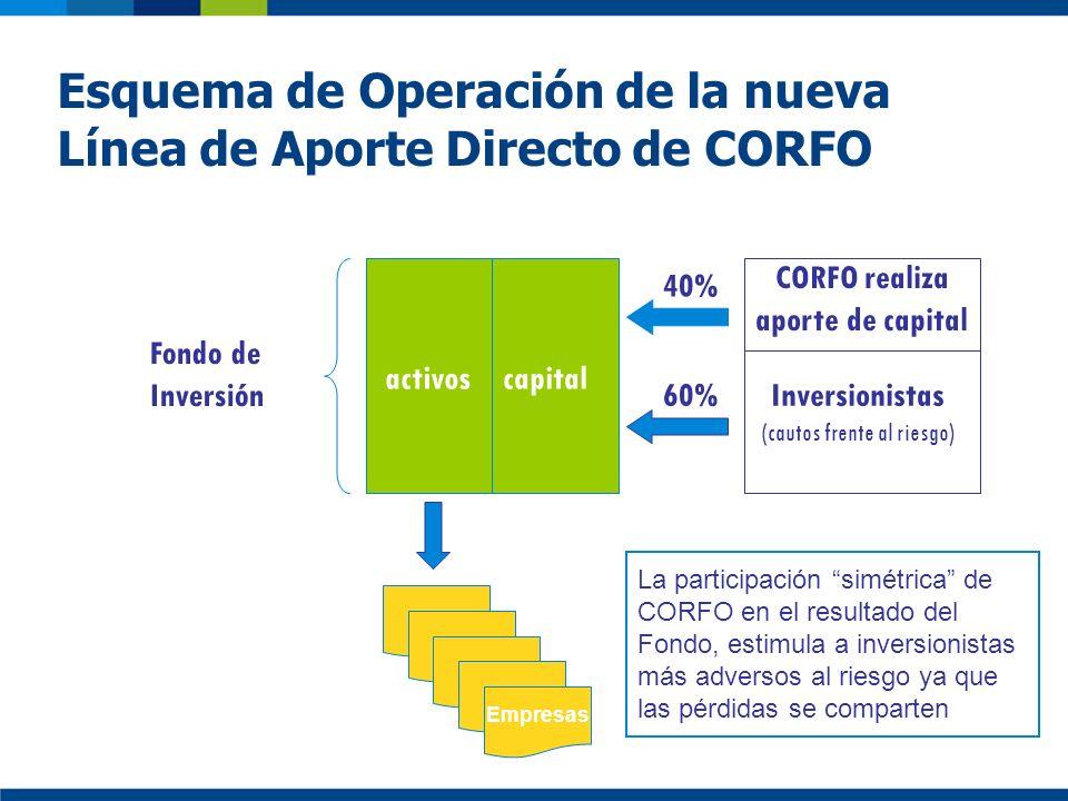 Esquema de Operación de la nueva Línea de Aporte Directo de CORFO