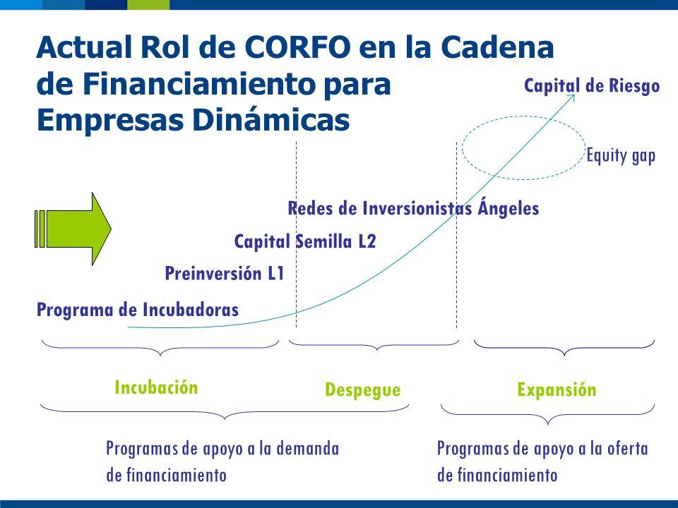 Actual Rol de CORFO en la Cadena de Financiamiento para