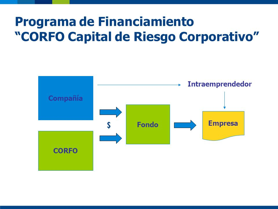 Programa de Financiamiento CORFO Capital de Riesgo Corporativo