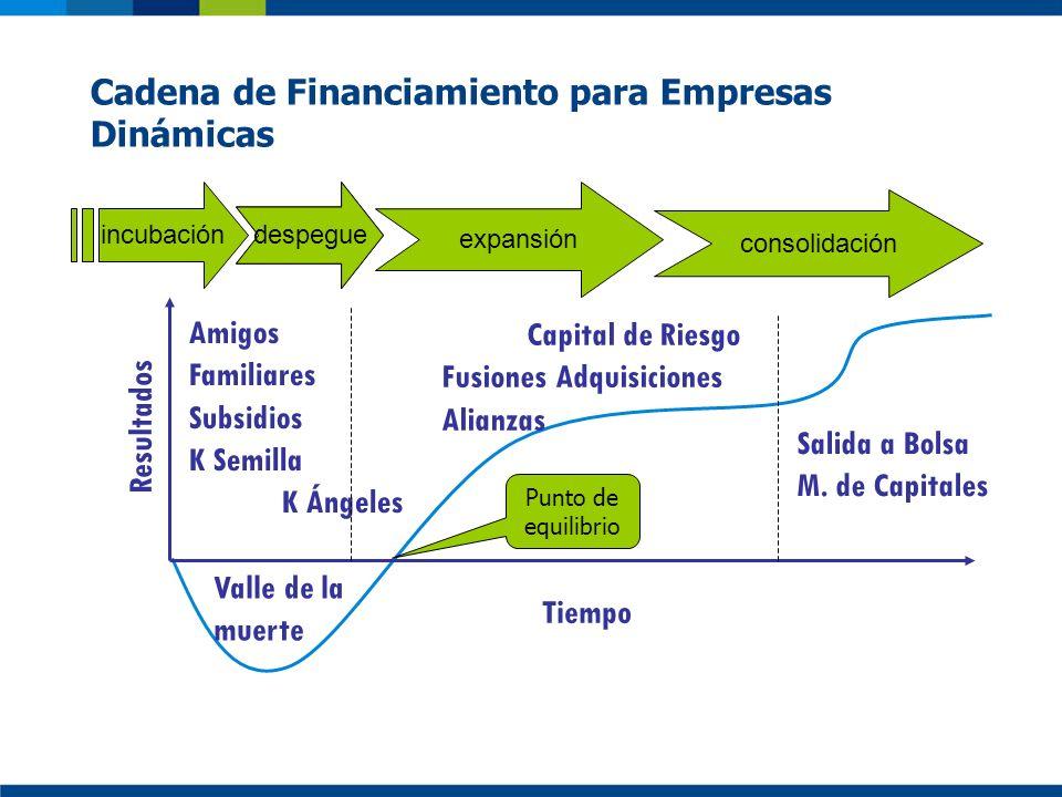 Cadena de Financiamiento para Empresas Dinámicas