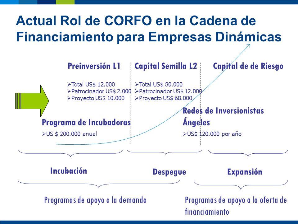 Actual Rol de CORFO en la Cadena de Financiamiento para Empresas Dinámicas