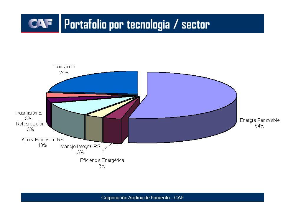 Portafolio por tecnologia / sector