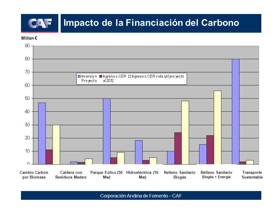 Impacto de la Financiación del Carbono