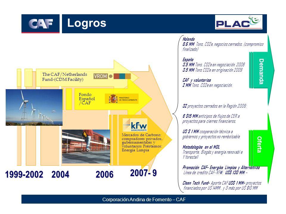Logros 1999-2002 2004 2006 2007- 9 Demanda Oferta 7 Holanda