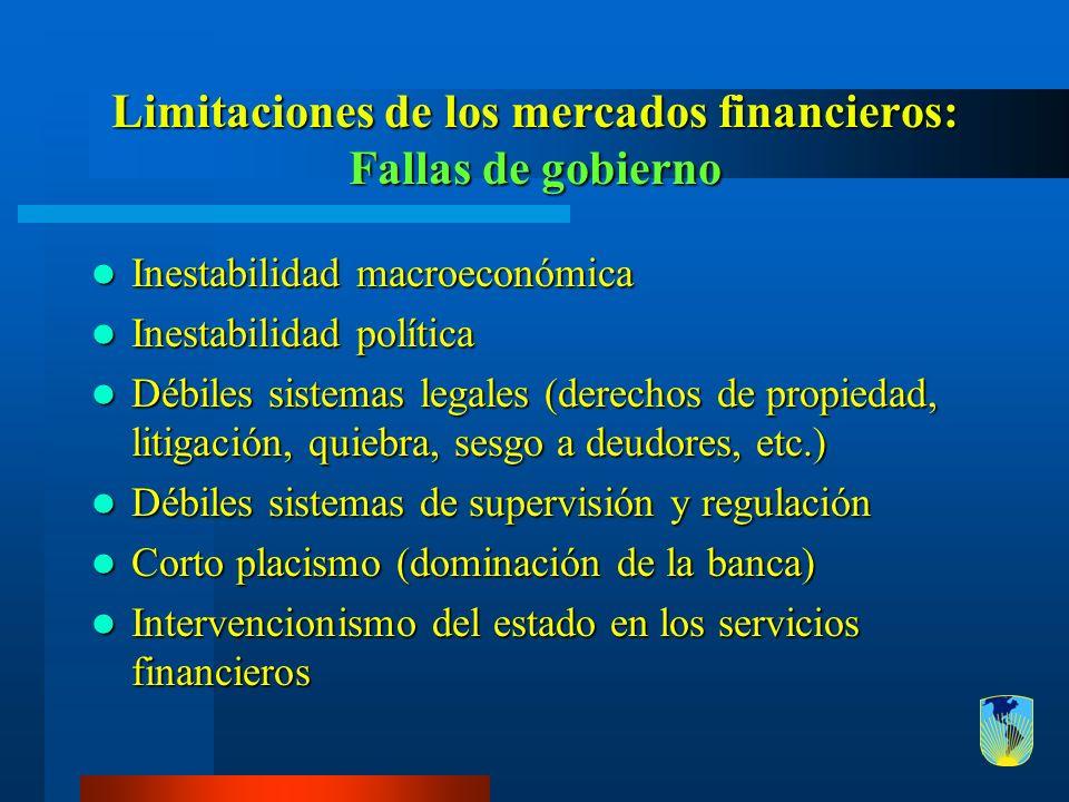 Limitaciones de los mercados financieros: Fallas de gobierno