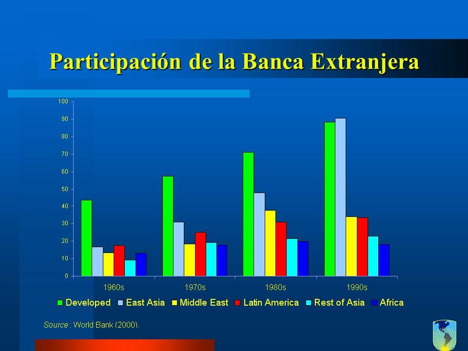 Participación de la Banca Extranjera