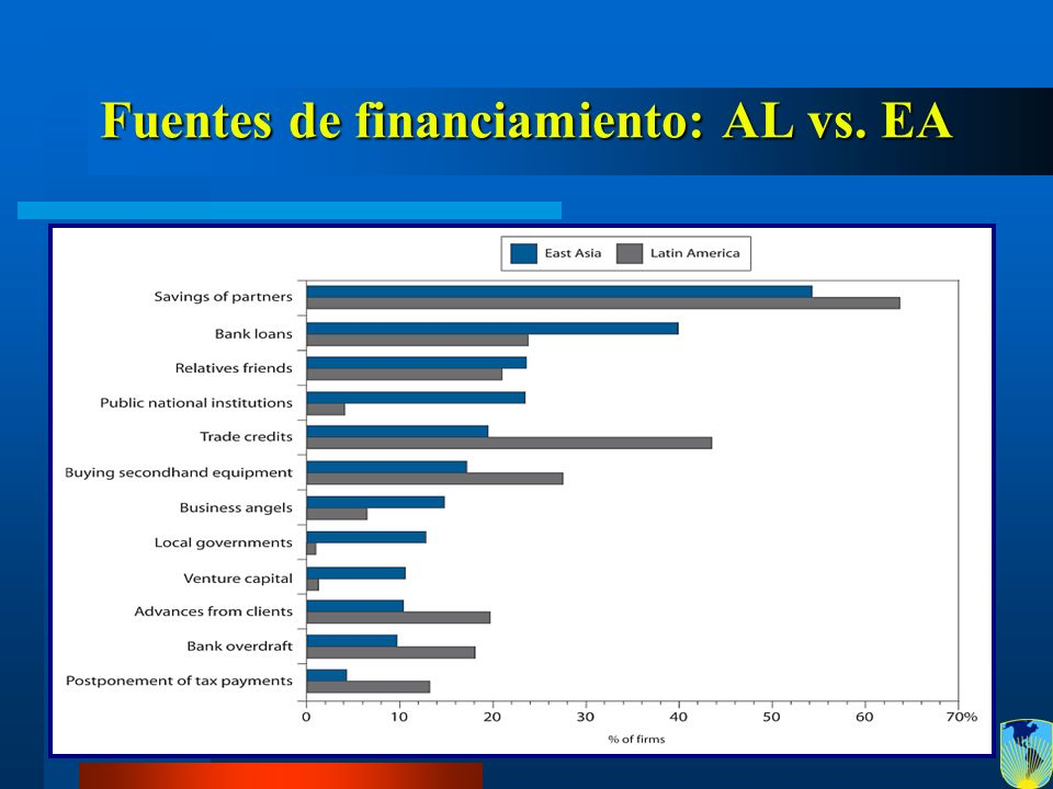 Fuentes de financiamiento: AL vs. EA