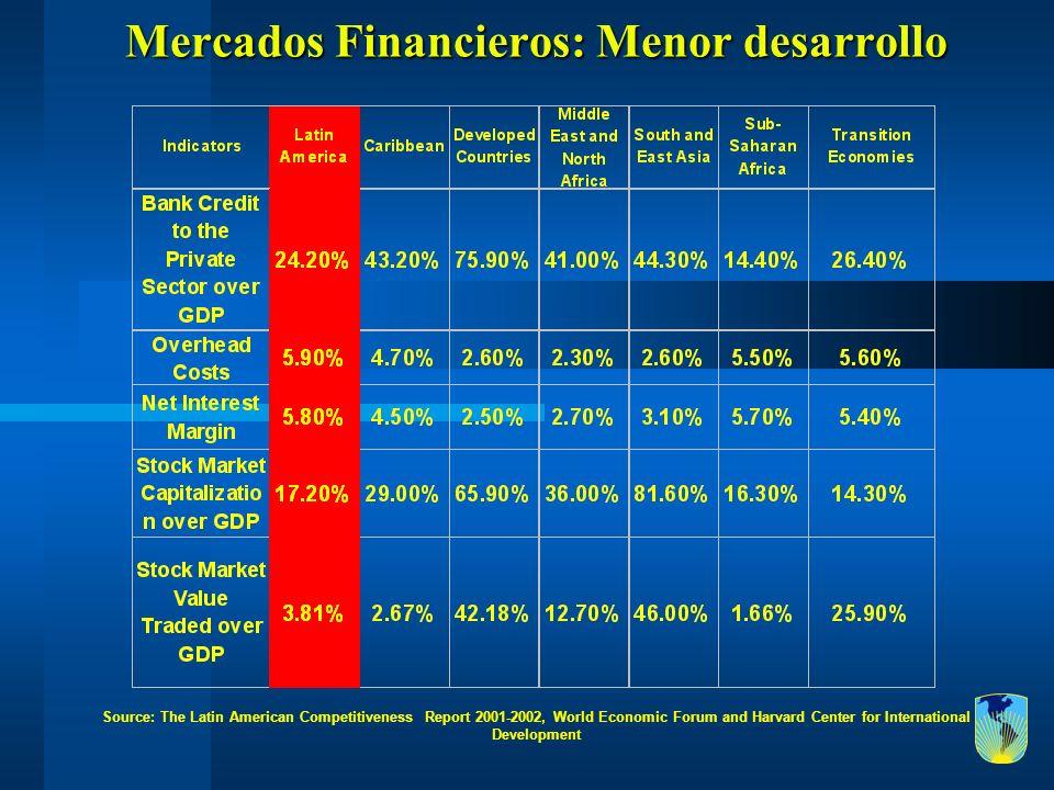 Mercados Financieros: Menor desarrollo