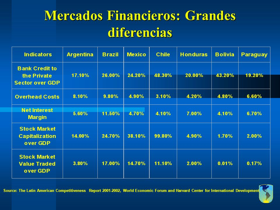 Mercados Financieros: Grandes diferencias