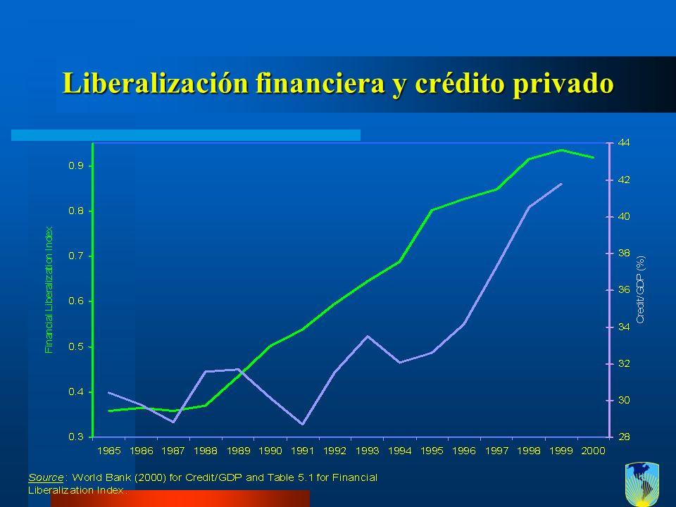 Liberalización financiera y crédito privado