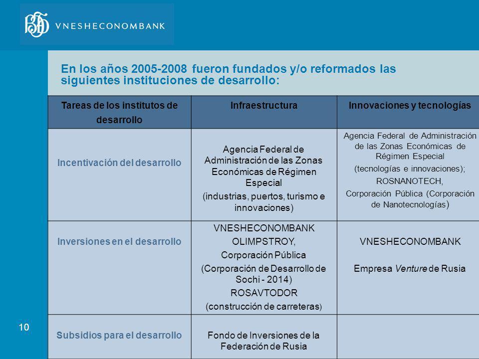 En los años 2005-2008 fueron fundados y/o reformados las siguientes instituciones de desarrollo: