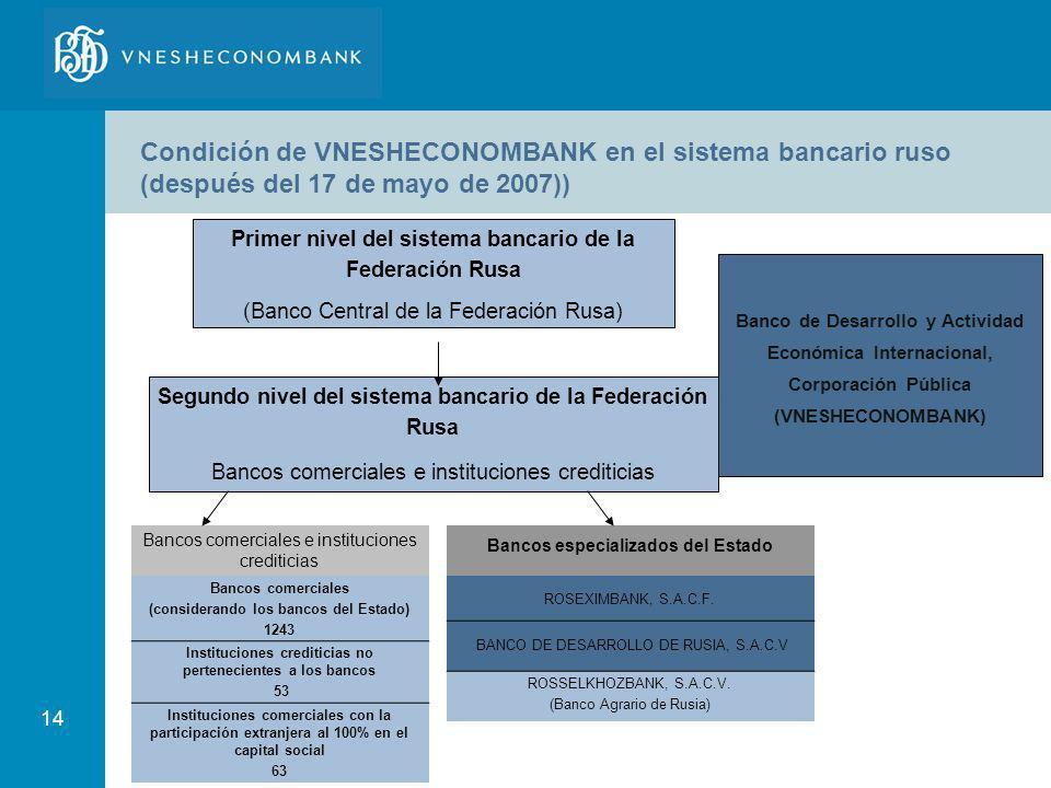 Condición de VNESHECONOMBANK en el sistema bancario ruso (después del 17 de mayo de 2007))