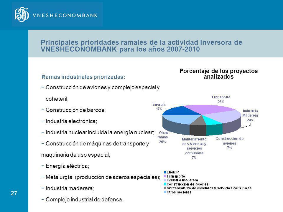 Porcentaje de los proyectos analizados