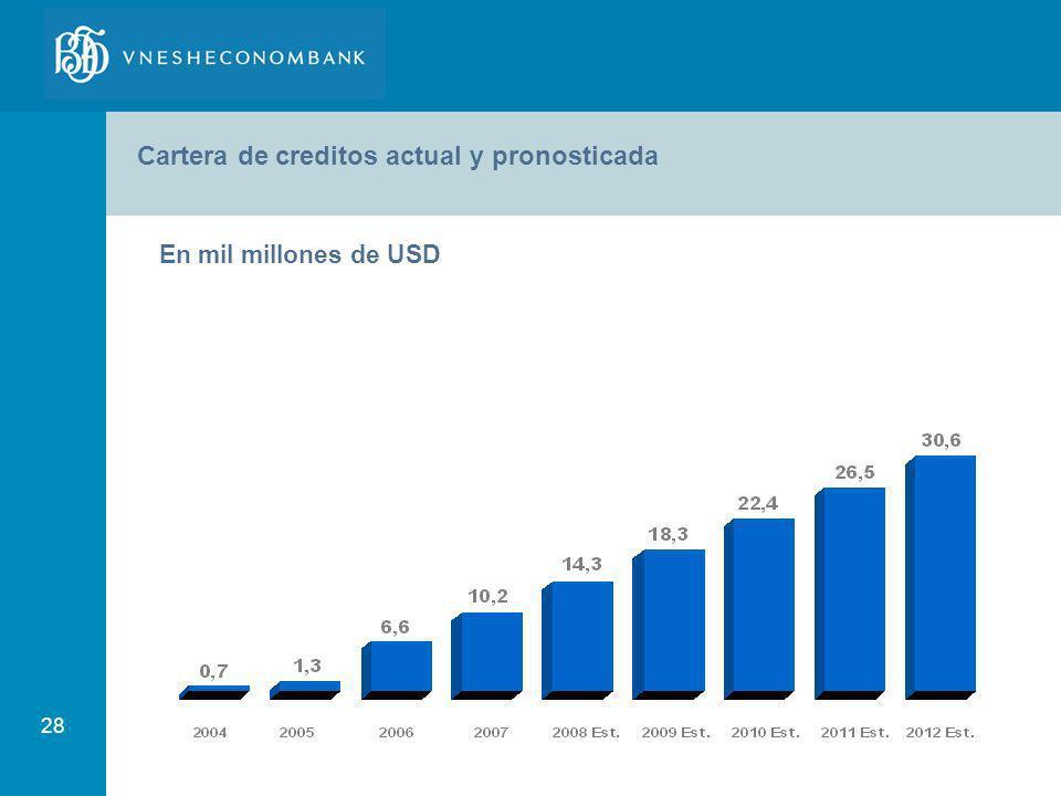 Cartera de creditos actual y pronosticada