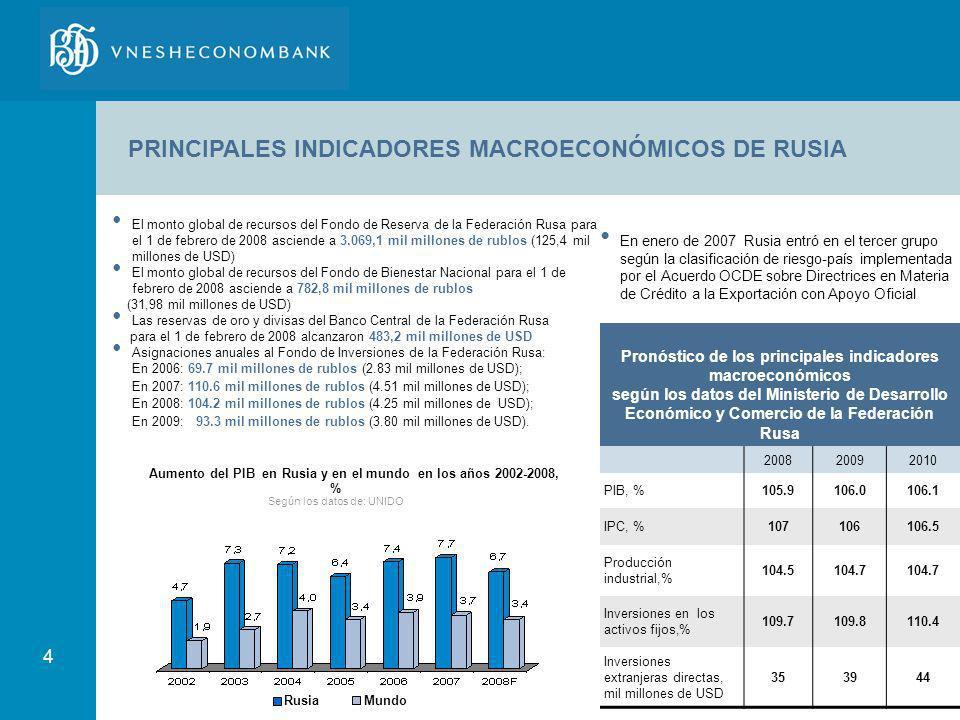 PRINCIPALES INDICADORES MACROECONÓMICOS DE RUSIA