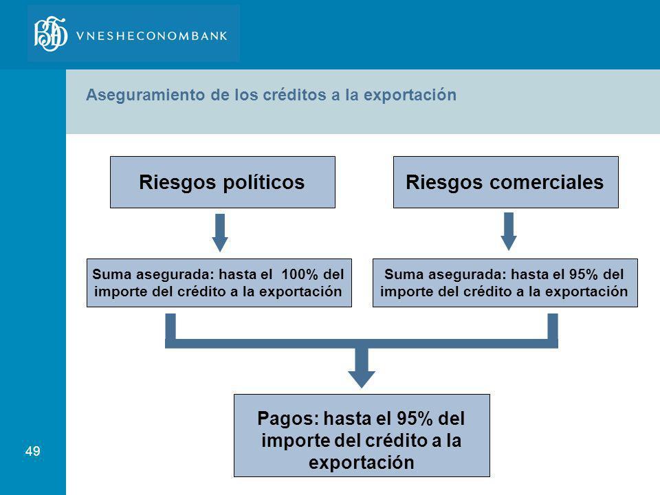 Riesgos políticos Riesgos comerciales