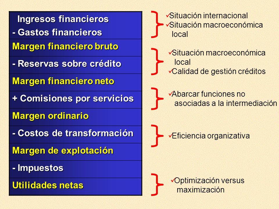 Margen financiero bruto - Reservas sobre crédito