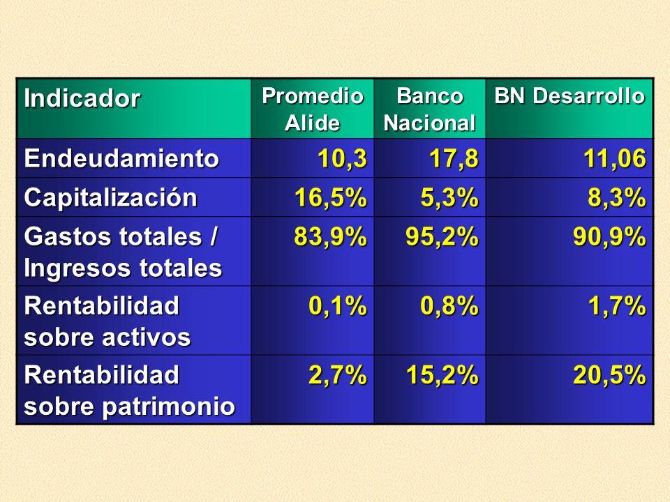 Gastos totales / Ingresos totales 83,9% 95,2% 90,9%