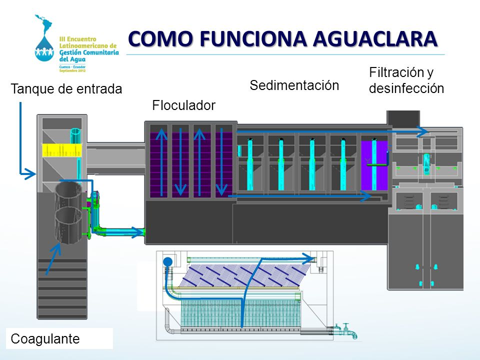 COMO FUNCIONA AGUACLARA