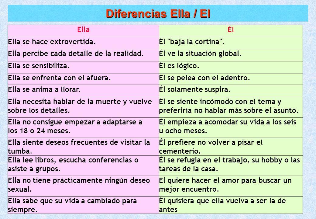 Diferencias Ella / El Ella Él Ella se hace extrovertida.