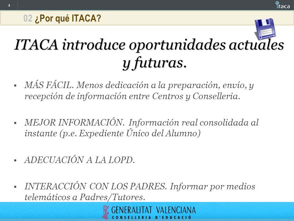 ITACA introduce oportunidades actuales y futuras.