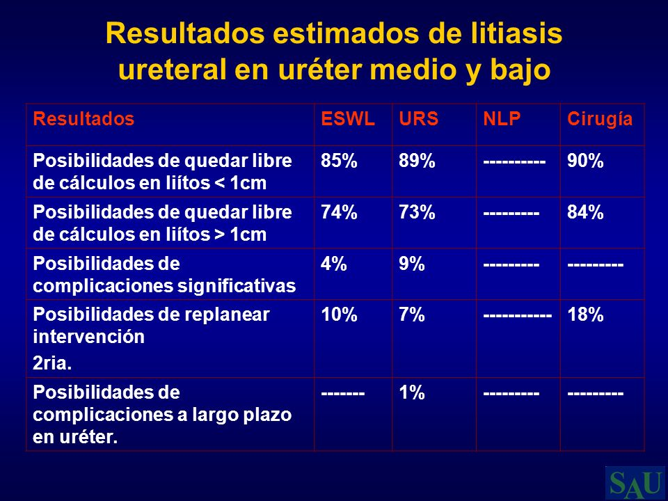 Resultados estimados de litiasis ureteral en uréter medio y bajo