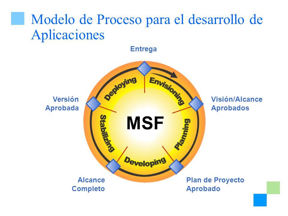 Modelo de Proceso para el desarrollo de Aplicaciones
