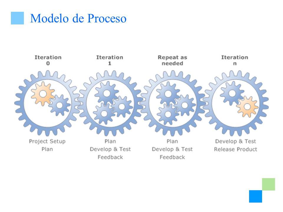 Modelo de Proceso