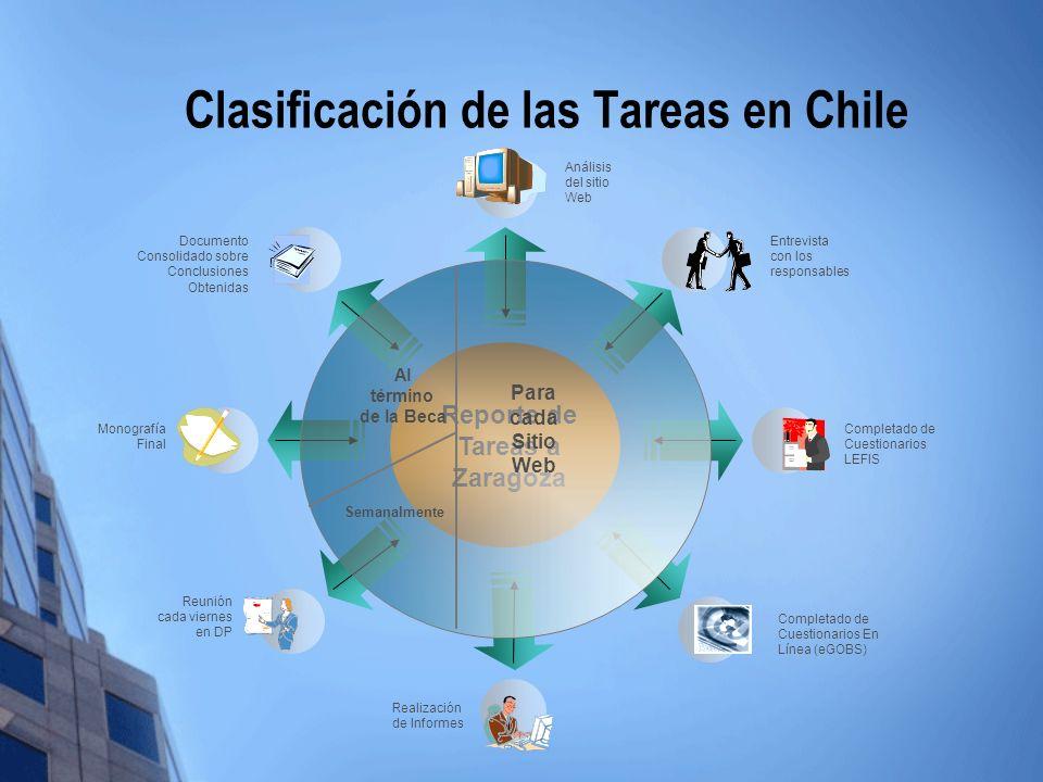 Clasificación de las Tareas en Chile